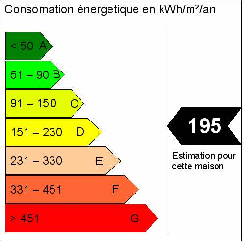 Etiquette Energie : diagnostic de performance énergétique (DPE)
